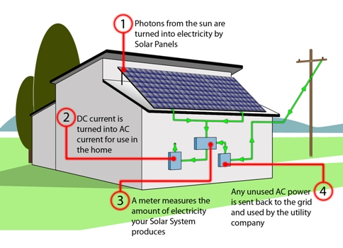 Photo Voltaic - How it works