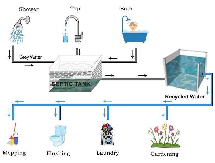 Greywater Recycling Mechanical Installations Cyprus