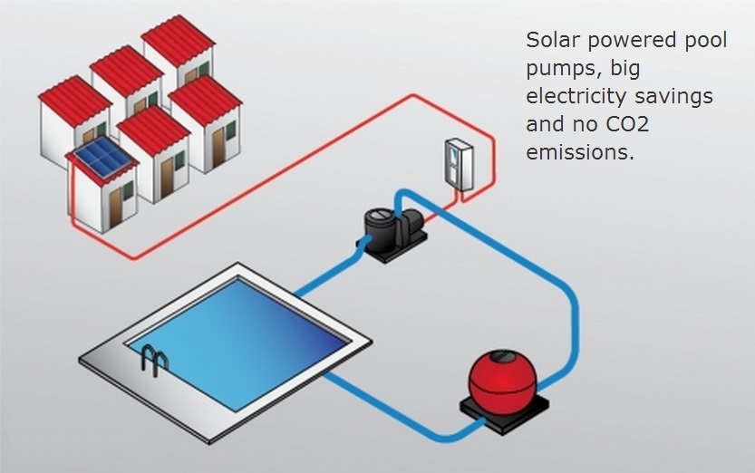 Solar energy archives mechanical installations cyprus for High efficiency pool pump motor